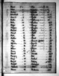 Recueil de notes généalogiques sur les familles du Nivernais - Table des familles / Paulin Riffé | Riffé, Paulin. Auteur